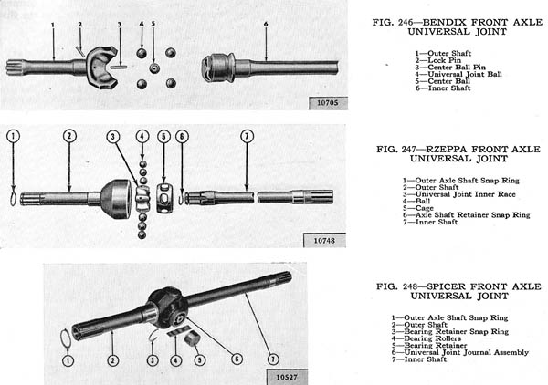 Axle U-joint types