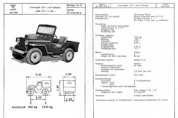 Terrangbil 1/2 t specifications